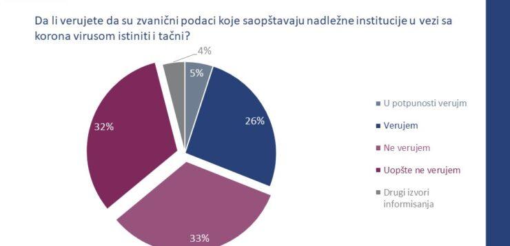 Građani Srbije nemaju poverenje u zvanične informacije u vezi sa koronavirusom